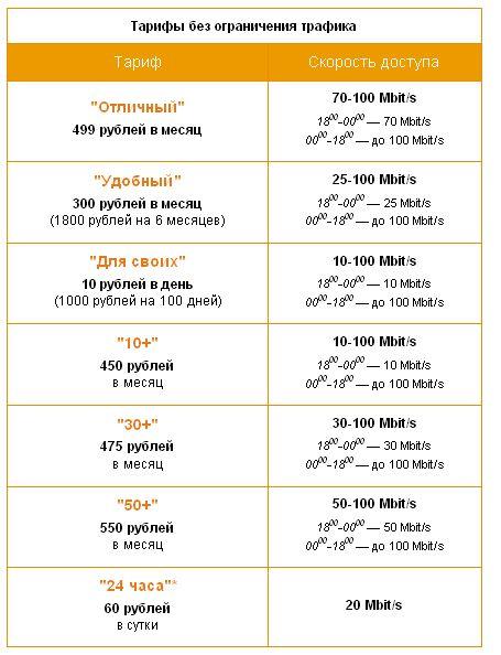 Новые тарифы от Астра-ореол (Волосово и Сумино) Astraoreol